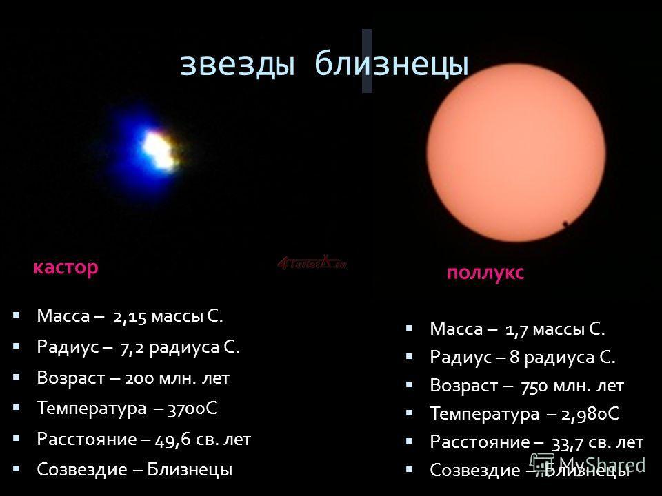 звезды близнецы кастор поллукс Масса – 2,15 массы С. Радиус – 7,2 радиуса С. Возраст – 200 млн. лет Температура – 3700С Расстояние – 49,6 св. лет Созвездие – Близнецы Масса – 1,7 массы С. Радиус – 8 радиуса С. Возраст – 750 млн. лет Температура – 2,9