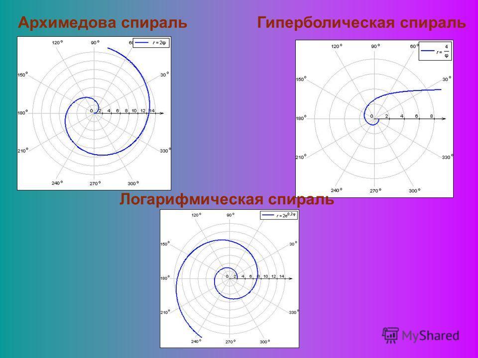 Архимедова спиральГиперболическая спираль Логарифмическая спираль
