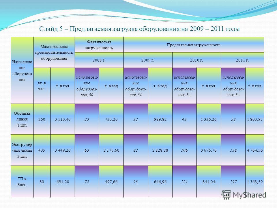 Слайд 5 – Предлагаемая загрузка оборудования на 2009 – 2011 годы Наименова ние оборудова ния Максимальная производительность оборудования Фактическая загруженность Предлагаемая загруженность 2008 г.2009 г.2010 г.2011 г. кг. в час. т. в год использова