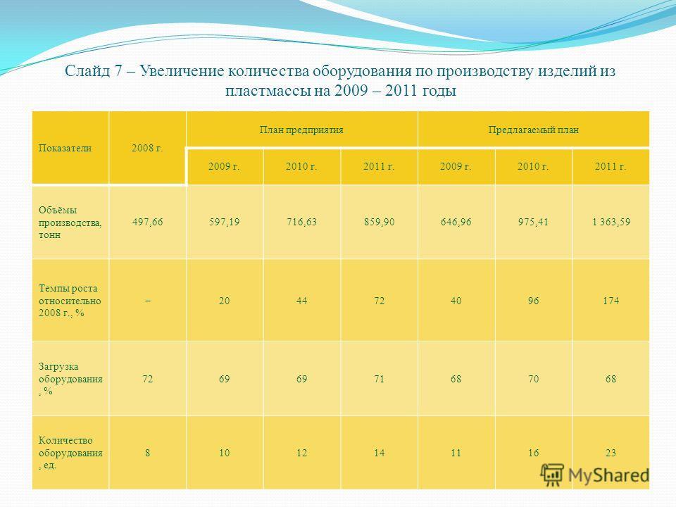 Слайд 7 – Увеличение количества оборудования по производству изделий из пластмассы на 2009 – 2011 годы Показатели2008 г. План предприятияПредлагаемый план 2009 г.2010 г.2011 г.2009 г.2010 г.2011 г. Объёмы производства, тонн 497,66597,19716,63859,9064