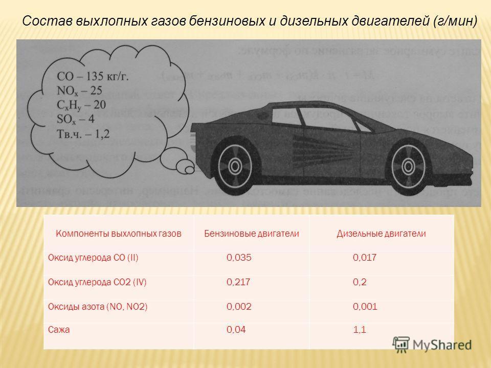 Состав выхлопных газов бензиновых и дизельных двигателей (г/мин) Компоненты выхлопных газовБензиновые двигателиДизельные двигатели Оксид углерода СО (II)0,0350,017 Оксид углерода СО2 (IV)0,2170,2 Оксиды азота (NO, NO2)0,0020,001 Сажа0,041,1