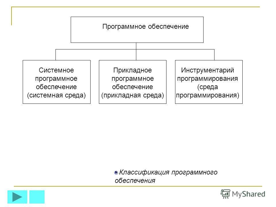 Программное обеспечение Системное программное обеспечение (системная среда) Прикладное программное обеспечение (прикладная среда) Инструментарий программирования (среда программирования) Классификация программного обеспечения