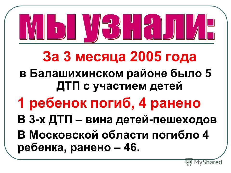 За 3 месяца 2005 года в Балашихинском районе было 5 ДТП с участием детей 1 ребенок погиб, 4 ранено В 3-х ДТП – вина детей-пешеходов В Московской области погибло 4 ребенка, ранено – 46.