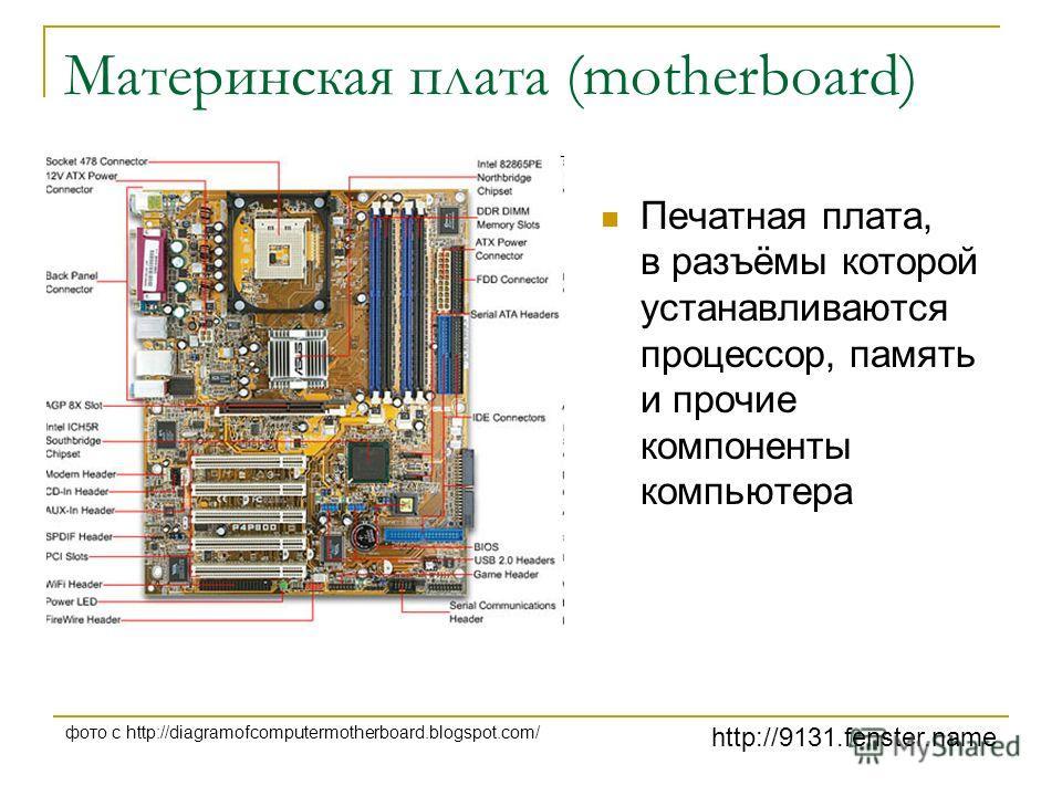 http://9131.fenster.name фото с http://diagramofcomputermotherboard.blogspot.com/ Материнская плата (motherboard) Печатная плата, в разъёмы которой устанавливаются процессор, память и прочие компоненты компьютера