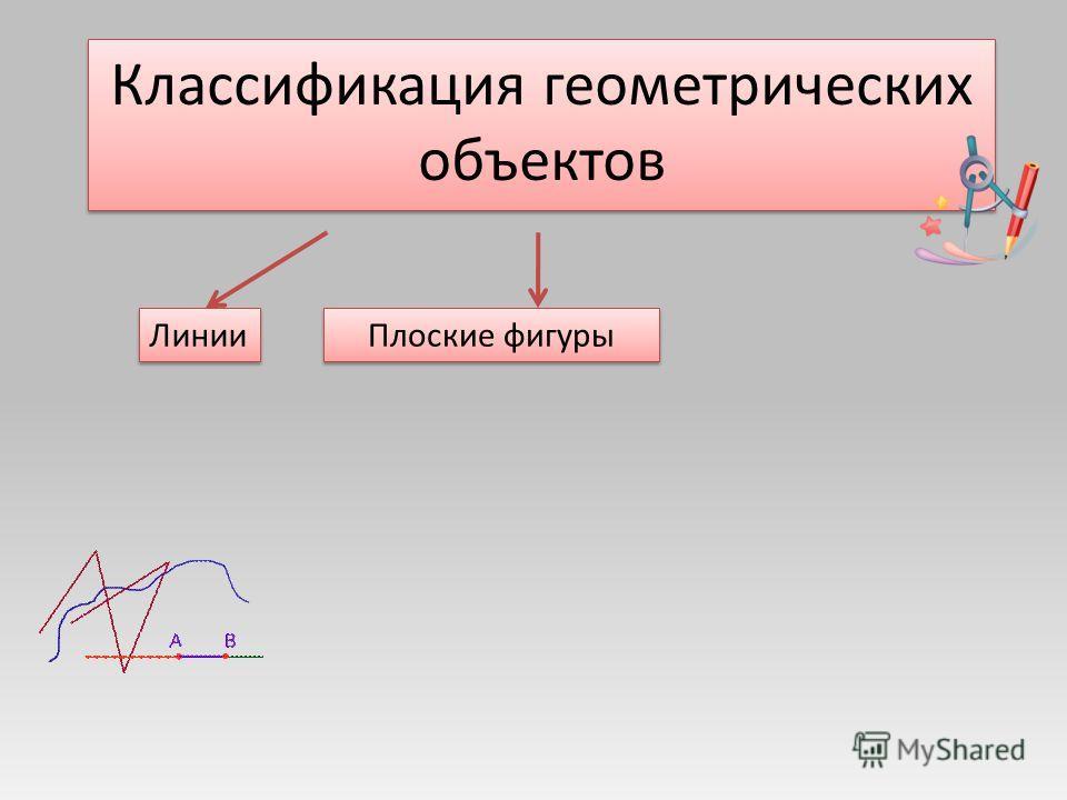 Классификация геометрических объектов Линии Плоские фигуры