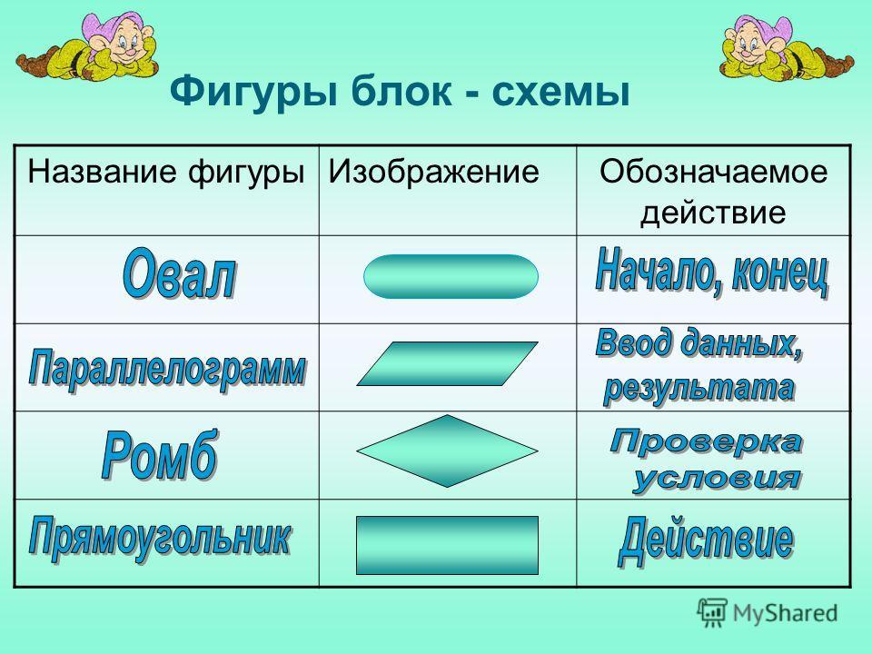 Фигуры блок - схемы Название фигурыИзображениеОбозначаемое действие