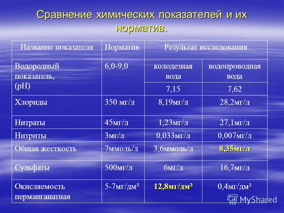 Сравнение химических показателей и их норматив. Название показателяНормативРезультат исследования Водородный показатель, (рН) 6,0-9,0колодезная вода водопроводная вода 7,157,62 Хлориды350 мг/л8,19мг/л28,2мг/л Нитраты45мг/л1,23мг/л27,1мг/л Нитриты3мг/