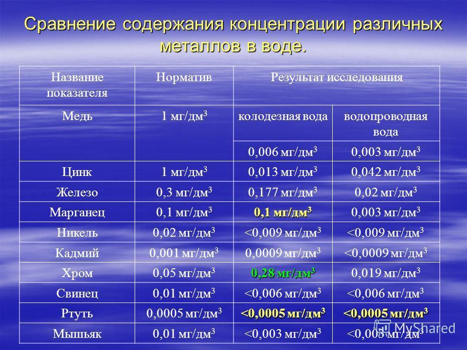 Сравнение содержания концентрации различных металлов в воде. Название показателя НормативРезультат исследования Медь1 мг/дм 3 колодезная водаводопроводная вода 0,006 мг/дм 3 0,003 мг/дм 3 Цинк1 мг/дм 3 0,013 мг/дм 3 0,042 мг/дм 3 Железо0,3 мг/дм 3 0,