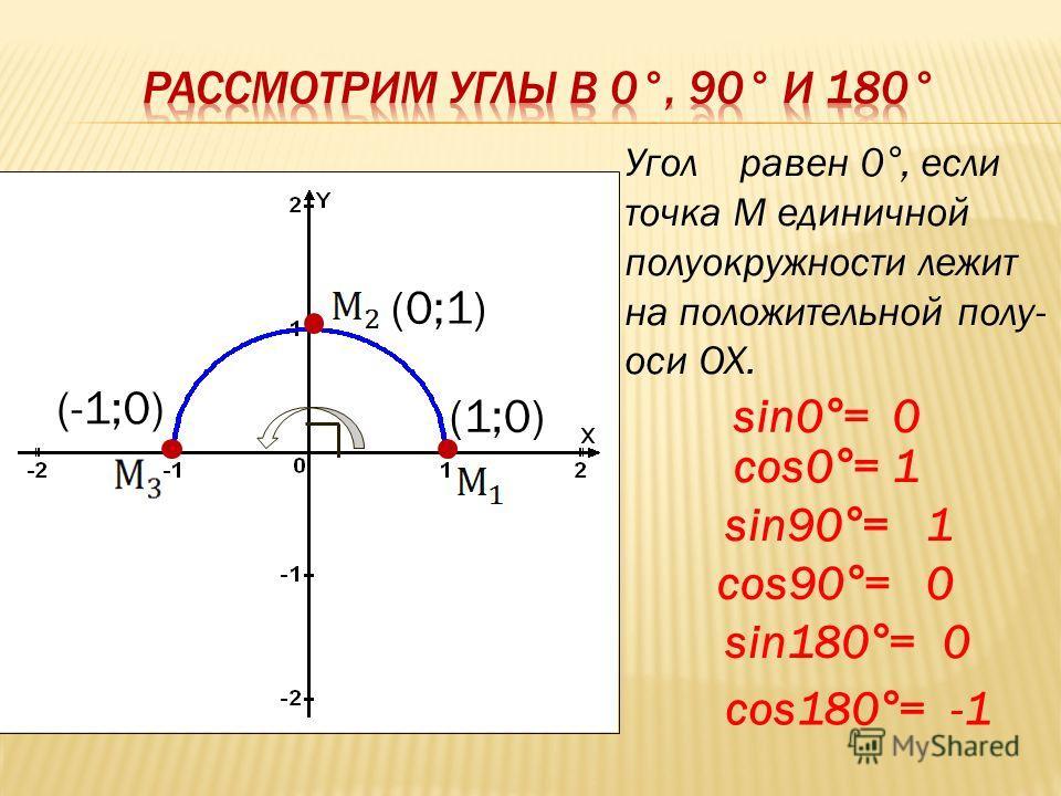 (1;0) (-1;0) (0;1) Угол равен 0°, если точка М единичной полуокружности лежит на положительной полу- оси ОХ. sin0°= cos0°= sin90°= sin180°= cos90°= cos180°= 0 1 1 0 0