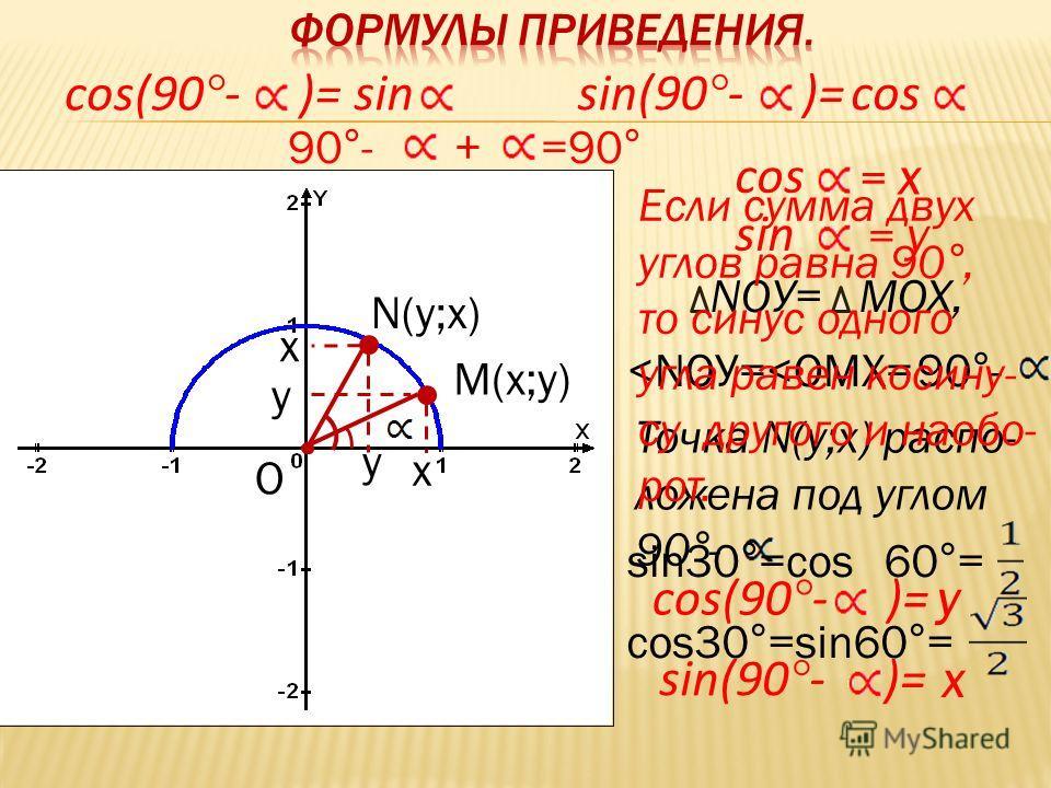 М(х;у) N(у;х) х х у у О cos = х sin = у NOУ=MOX,