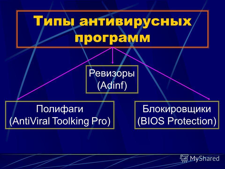 Типы антивирусных программ Полифаги (AntiViral Toolking Pro) Блокировщики (BIOS Protection) Ревизоры (Adinf)