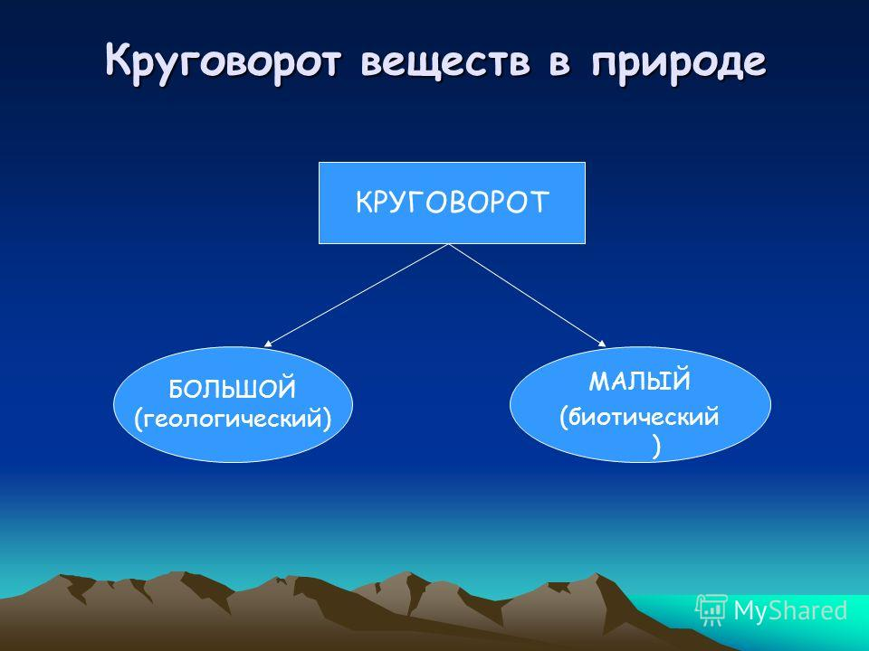 Круговорот веществ в природе КРУГОВОРОТ БОЛЬШОЙ (геологический) МАЛЫЙ (биотический )
