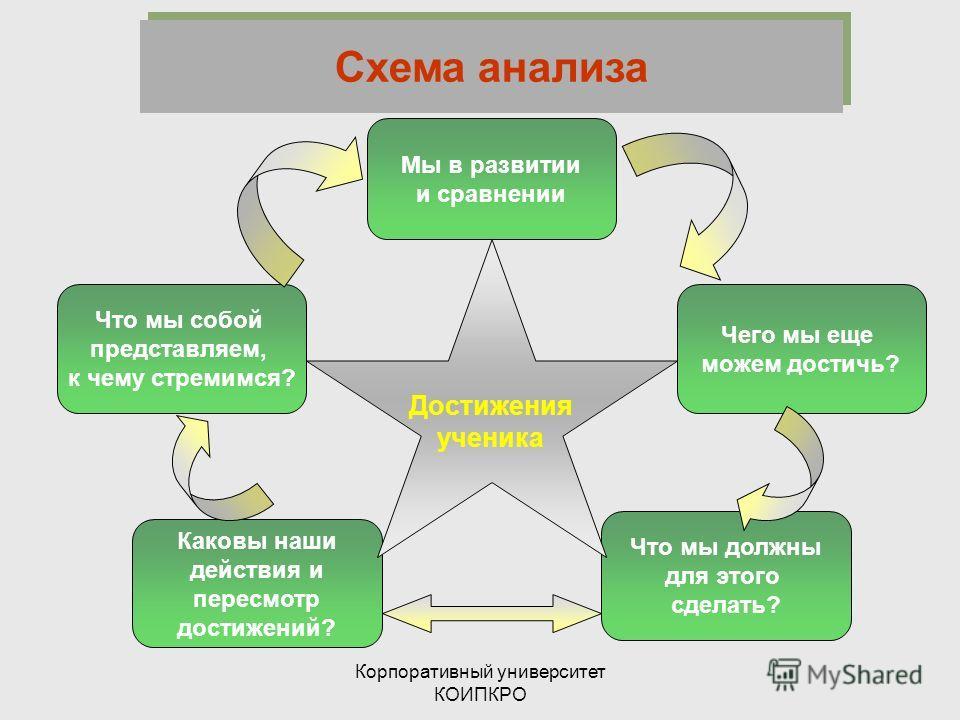 Корпоративный университет КОИПКРО Что мы собой представляем, к чему стремимся? Чего мы еще можем достичь? Мы в развитии и сравнении Каковы наши действия и пересмотр достижений? Что мы должны для этого сделать? Достижения ученика Схема анализа