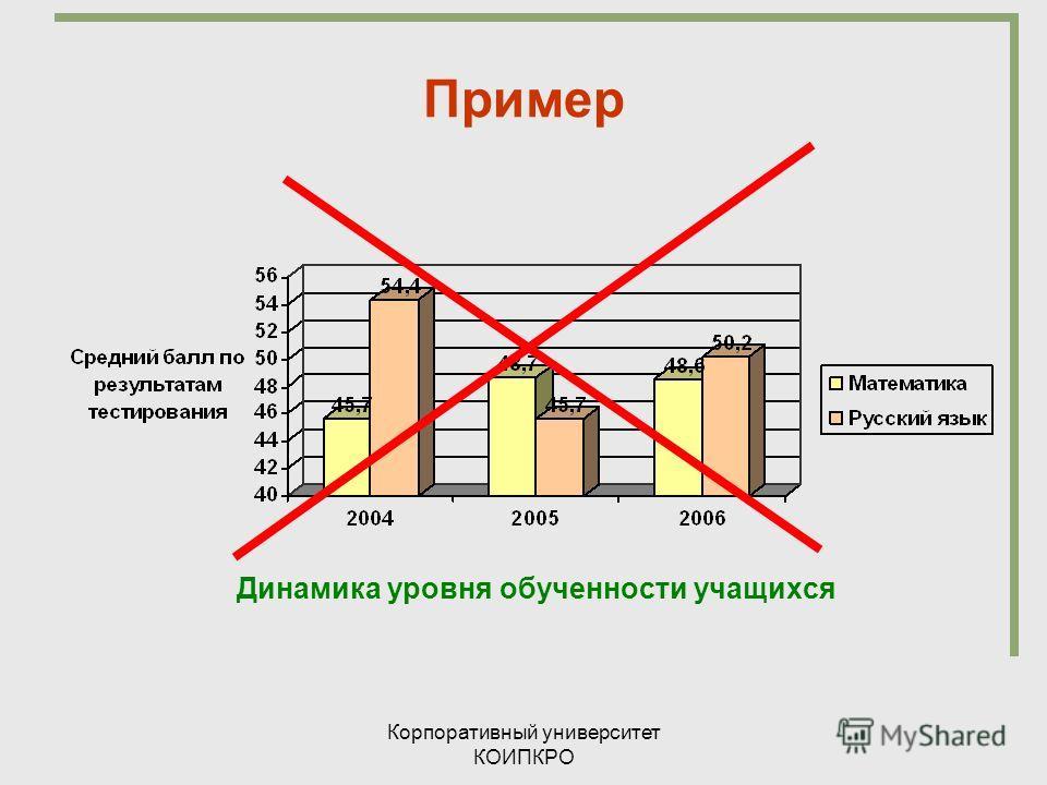 Корпоративный университет КОИПКРО Пример Динамика уровня обученности учащихся