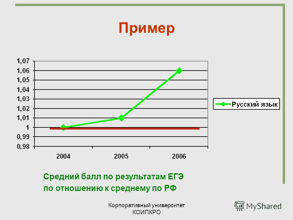 Корпоративный университет КОИПКРО Пример Средний балл по результатам ЕГЭ по отношению к среднему по РФ