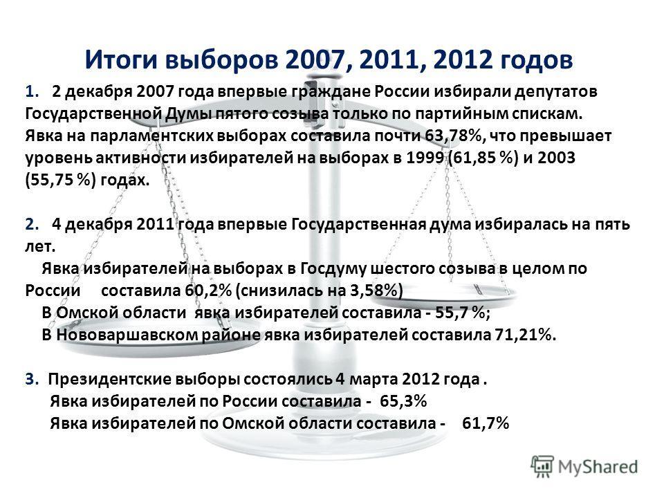 Итоги выборов 2007, 2011, 2012 годов 1. 2 декабря 2007 года впервые граждане России избирали депутатов Государственной Думы пятого созыва только по партийным спискам. Явка на парламентских выборах составила почти 63,78%, что превышает уровень активно