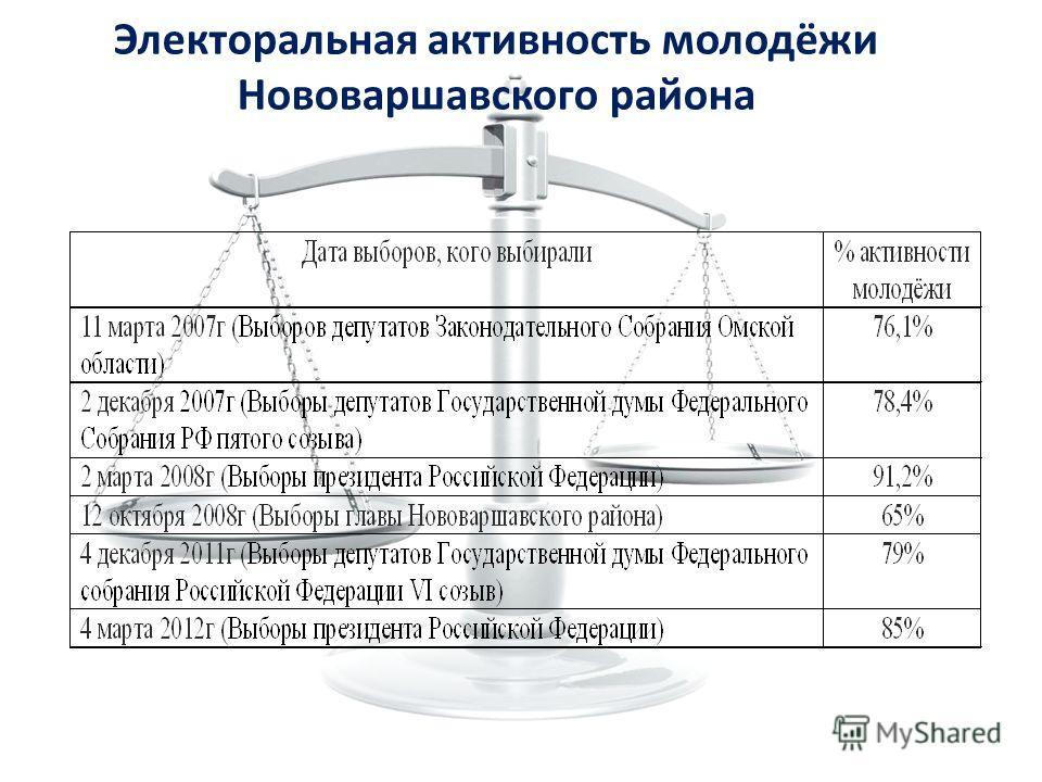 Электоральная активность молодёжи Нововаршавского района