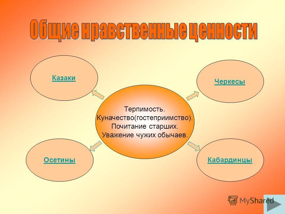 традиции черкесов презентация
