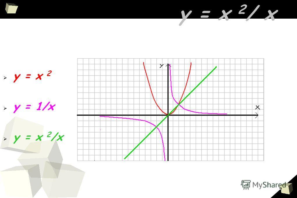 7 у = х 2 / х у = х 2 у = 1/х у = х 2 /х