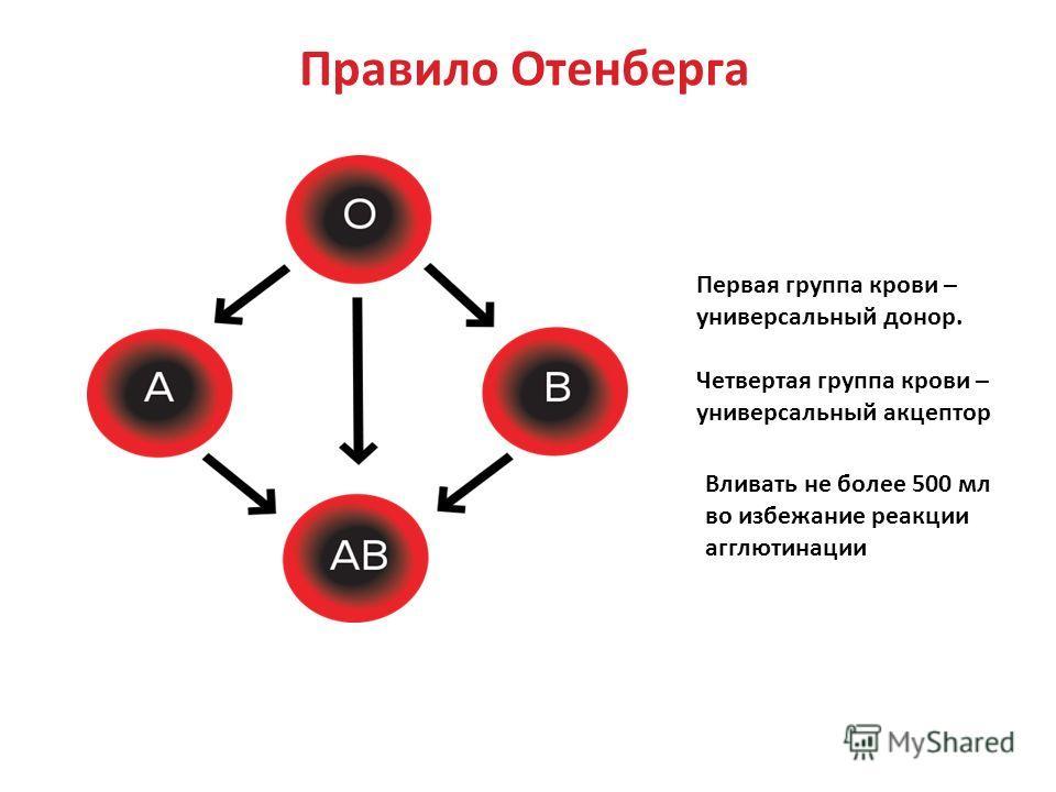 В наше время первая группа при гемотрансфузии реципиента с другой группой применяется редко.