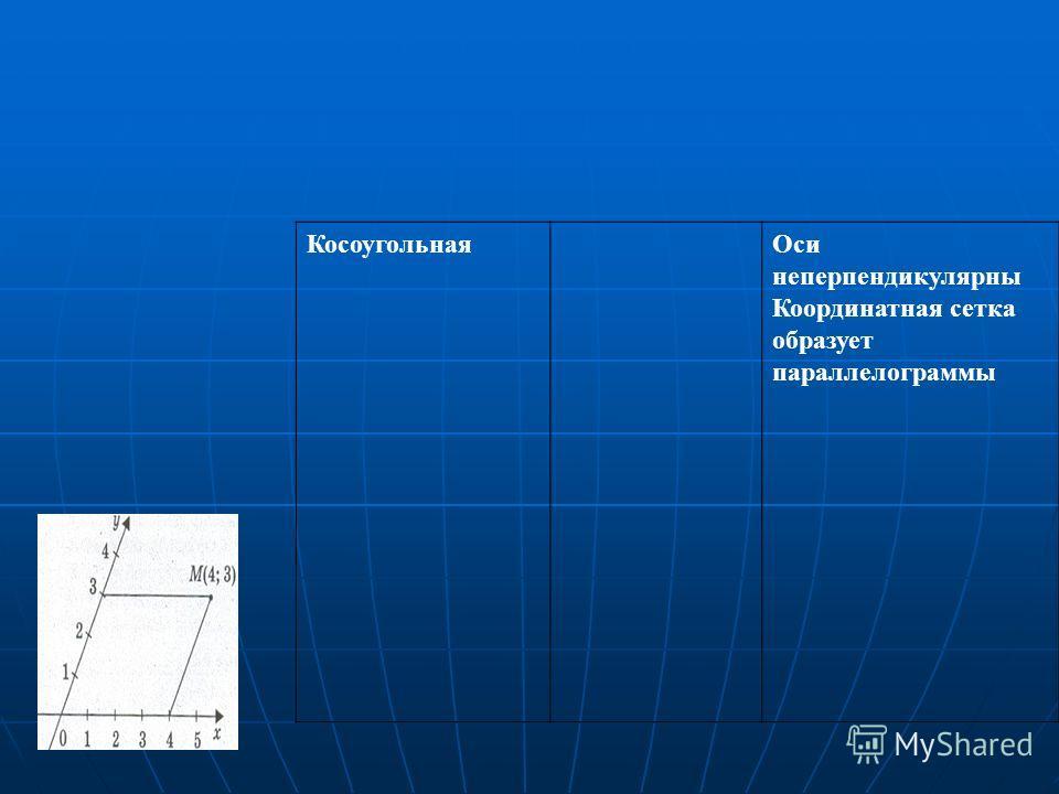 КосоугольнаяОси неперпендикулярны Координатная сетка образует параллелограммы