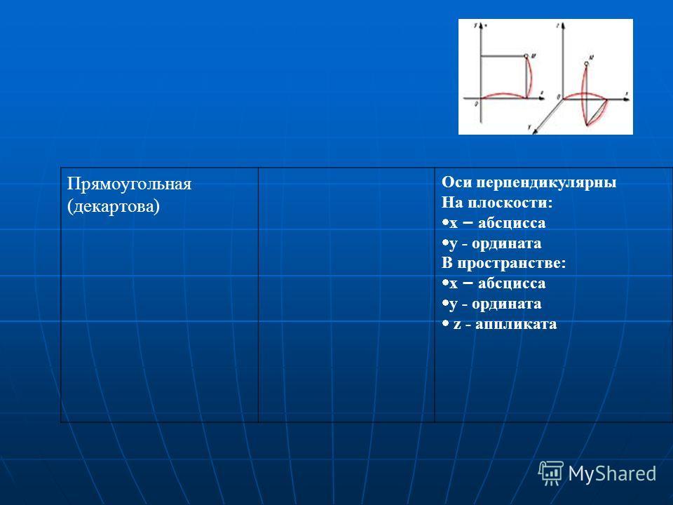 Прямоугольная (декартова) Оси перпендикулярны На плоскости: х – абсцисса у - ордината В пространстве: х – абсцисса у - ордината z - аппликата