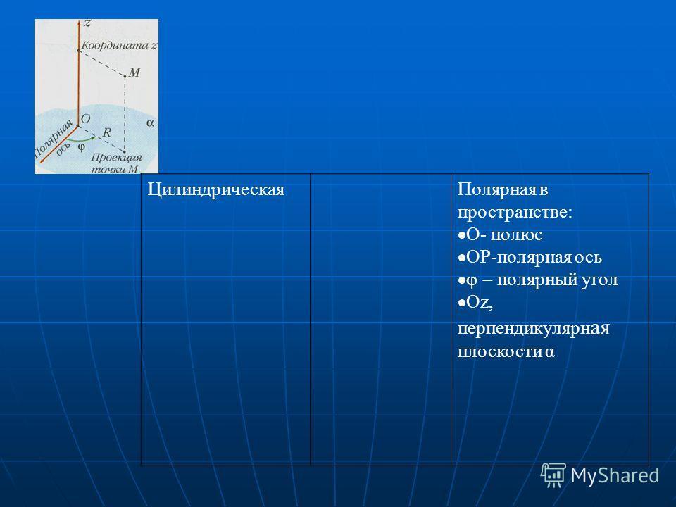 ЦилиндрическаяПолярная в пространстве: О- полюс ОР-полярная ось полярный угол Oz, перпендикулярн ая плоскости α