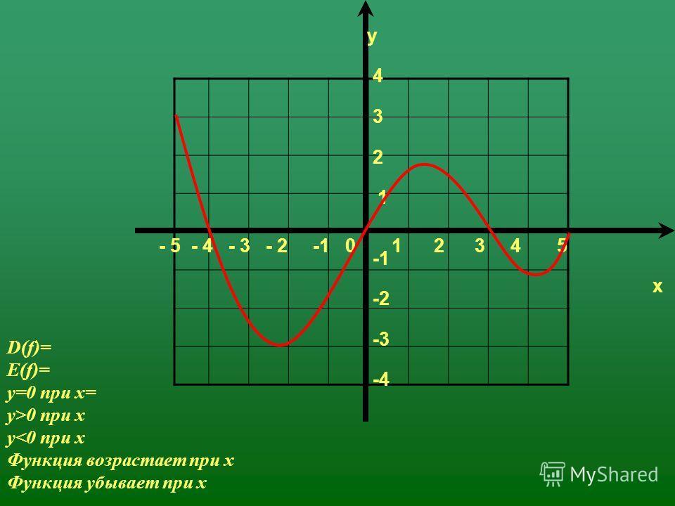 - 5 - 4 - 3 - 2 -1 0 1 2 3 4 5 4 3 2 1 -2 -3 -4 D(f)= E(f)= y=0 при х= y>0 при х y