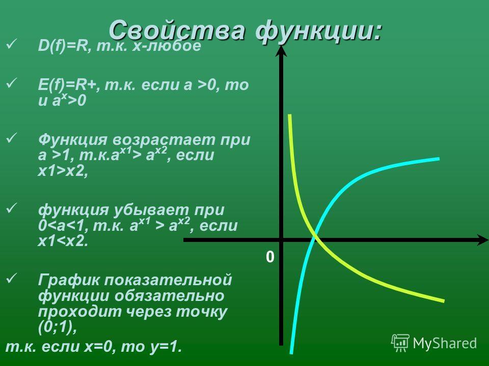 Свойства функции: D(f)=R, т.к. х-любое Е(f)=R+, т.к. если a >0, то и a x >0 Функция возрастает при a >1, т.к.a x1 > a x2, если х1>х2, функция убывает при 0 a x2, если х1