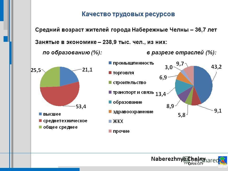 Naberezhnye Chelny O PEN CITY Качество трудовых ресурсов Средний возраст жителей города Набережные Челны – 36,7 лет Занятые в экономике – 238,9 тыс. чел., из них: в разрезе отраслей (%):по образованию (%):