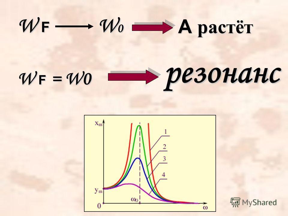 W F W 0 А растёт W F = W0 резонанс