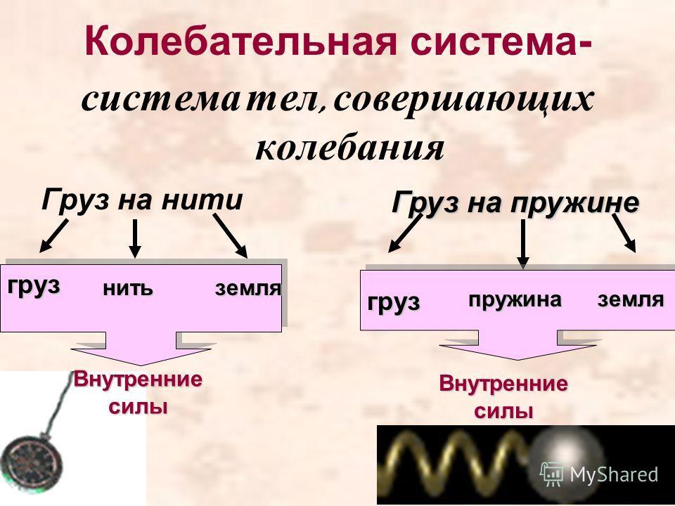 Колебательная система- система тел, совершающих колебания Груз на нити груз нитьземля Внутренние силы Груз на пружине грузпружиназемля Внутренние силы