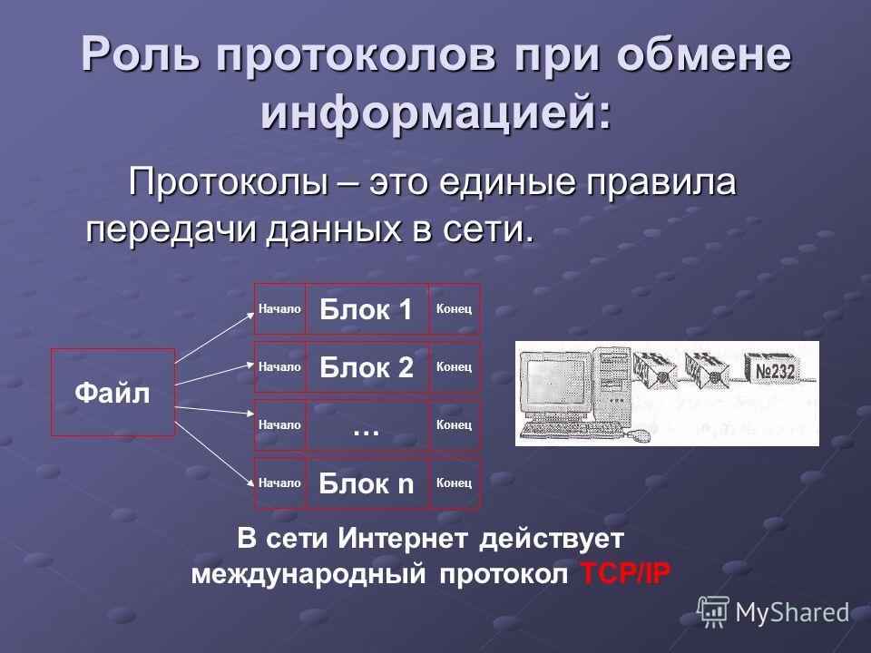 Роль протоколов при обмене информацией: Протоколы – это единые правила передачи данных в сети. Протоколы – это единые правила передачи данных в сети. Файл Блок 1 Блок 2 … Блок n Начало Конец В сети Интернет действует международный протокол TCP/IP