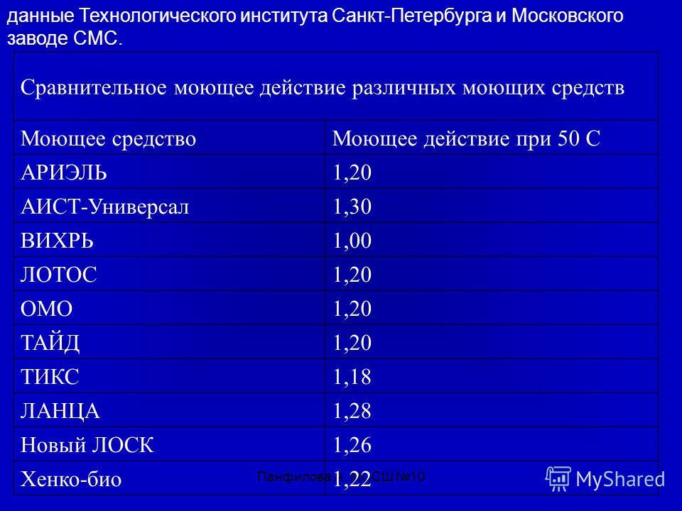 Панфилова А. МОСШ 10 Сравнительное моющее действие различных моющих средств Моющее средствоМоющее действие при 50 С АРИЭЛЬ1,20 АИСТ-Универсал1,30 ВИХРЬ1,00 ЛОТОС1,20 ОМО1,20 ТАЙД1,20 ТИКС1,18 ЛАНЦА1,28 Новый ЛОСК1,26 Хенко-био1,22 данные Технологичес