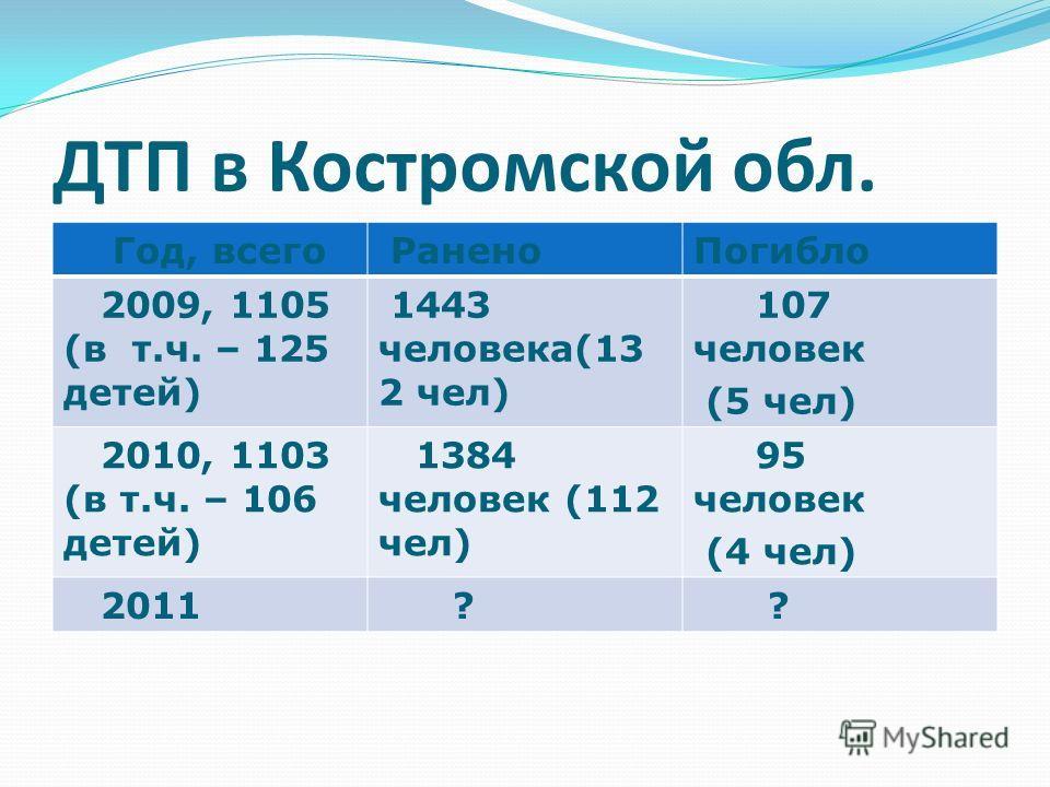 ДТП в Костромской обл. Год, всего РаненоПогибло 2009, 1105 (в т.ч. – 125 детей) 1443 человека(13 2 чел) 107 человек (5 чел) 2010, 1103 (в т.ч. – 106 детей) 1384 человек (112 чел) 95 человек (4 чел) 2011 ? ?