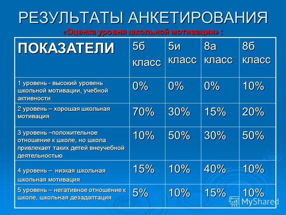 РЕЗУЛЬТАТЫ АНКЕТИРОВАНИЯ « Оценка уровня школьной мотивации» : ПОКАЗАТЕЛИ5бкласс 5и класс 8а класс 8б класс 1 уровень - высокий уровень школьной мотивации, учебной активности 0%0%0%10% 2 уровень – хорошая школьная мотивация 70%30%15%20% 3 уровень –по