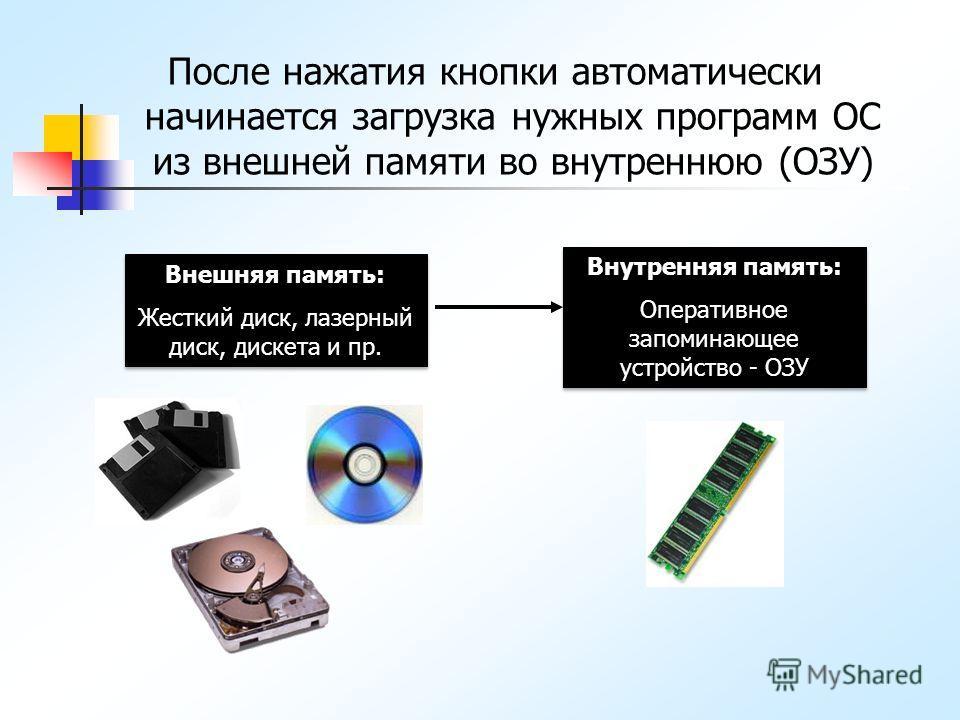 После нажатия кнопки автоматически начинается загрузка нужных программ ОС из внешней памяти во внутреннюю (ОЗУ) Внешняя память: Жесткий диск, лазерный диск, дискета и пр. Внешняя память: Жесткий диск, лазерный диск, дискета и пр. Внутренняя память: О
