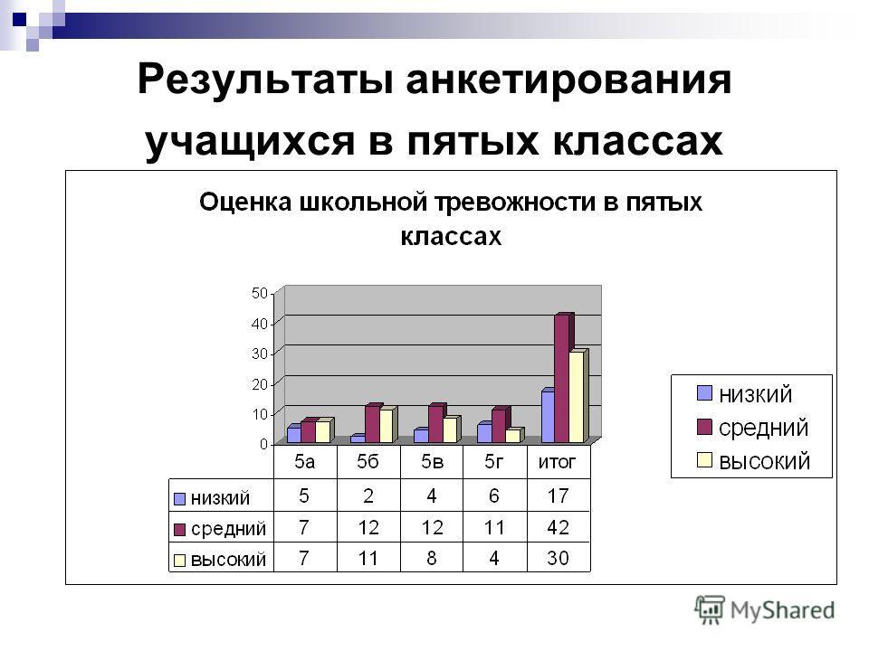 Результаты анкетирования учащихся в пятых классах