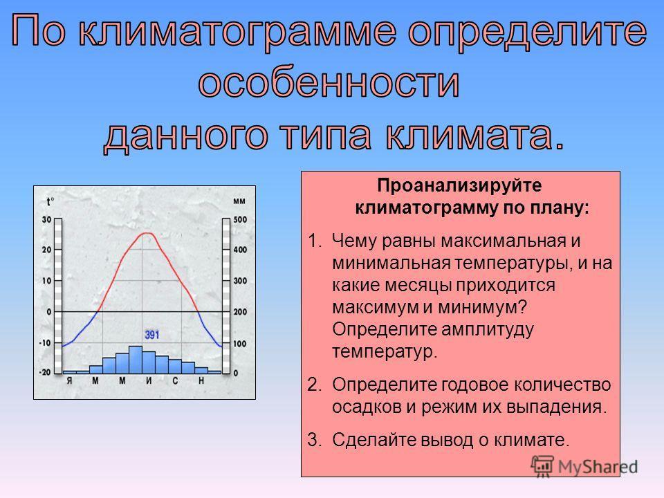 Проанализируйте климатограмму по плану: 1.Чему равны максимальная и минимальная температуры, и на какие месяцы приходится максимум и минимум? Определите амплитуду температур. 2.Определите годовое количество осадков и режим их выпадения. 3.Сделайте вы