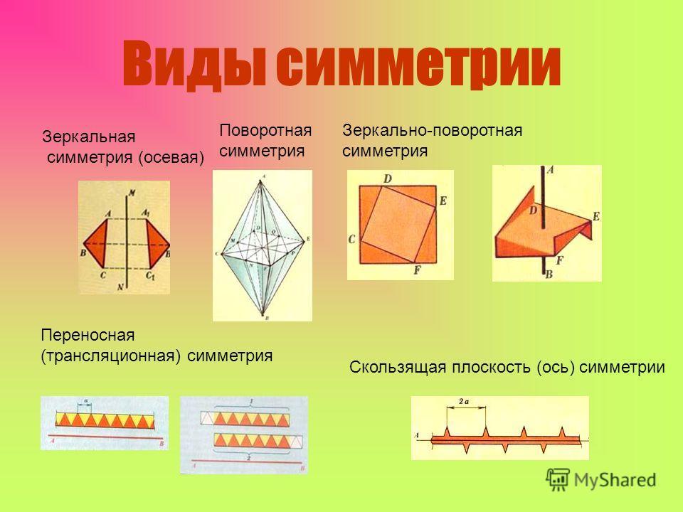 Виды симметрии Зеркальная симметрия (осевая) Поворотная симметрия Зеркально-поворотная симметрия Переносная (трансляционная) симметрия Скользящая плоскость (ось) симметрии