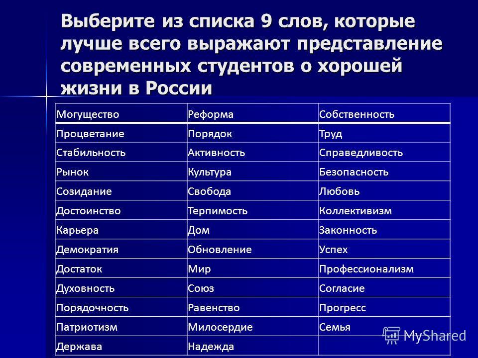 Выберите из списка 9 слов, которые лучше всего выражают представление современных студентов о хорошей жизни в России МогуществоРеформаСобственность ПроцветаниеПорядокТруд СтабильностьАктивностьСправедливость РынокКультураБезопасность СозиданиеСвобода