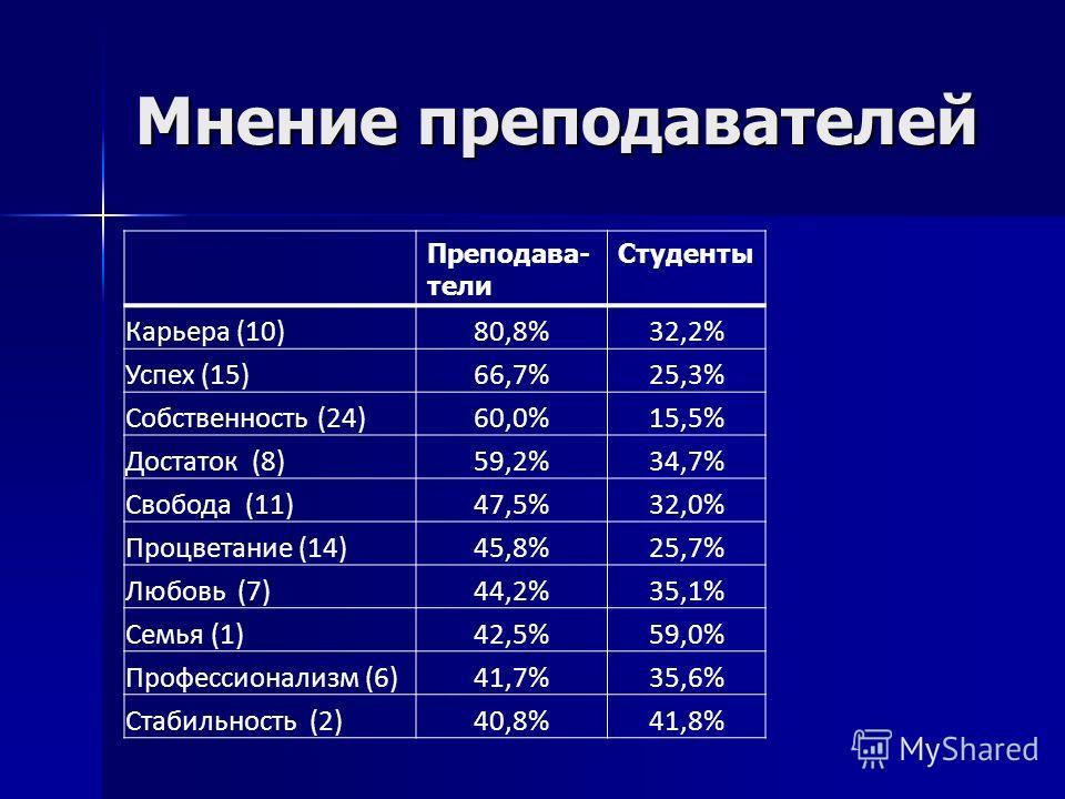 Мнение преподавателей Преподава- тели Студенты Карьера (10)80,8%32,2% Успех (15)66,7%25,3% Собственность (24)60,0%15,5% Достаток (8)59,2%34,7% Свобода (11)47,5%32,0% Процветание (14)45,8%25,7% Любовь (7)44,2%35,1% Семья (1)42,5%59,0% Профессионализм