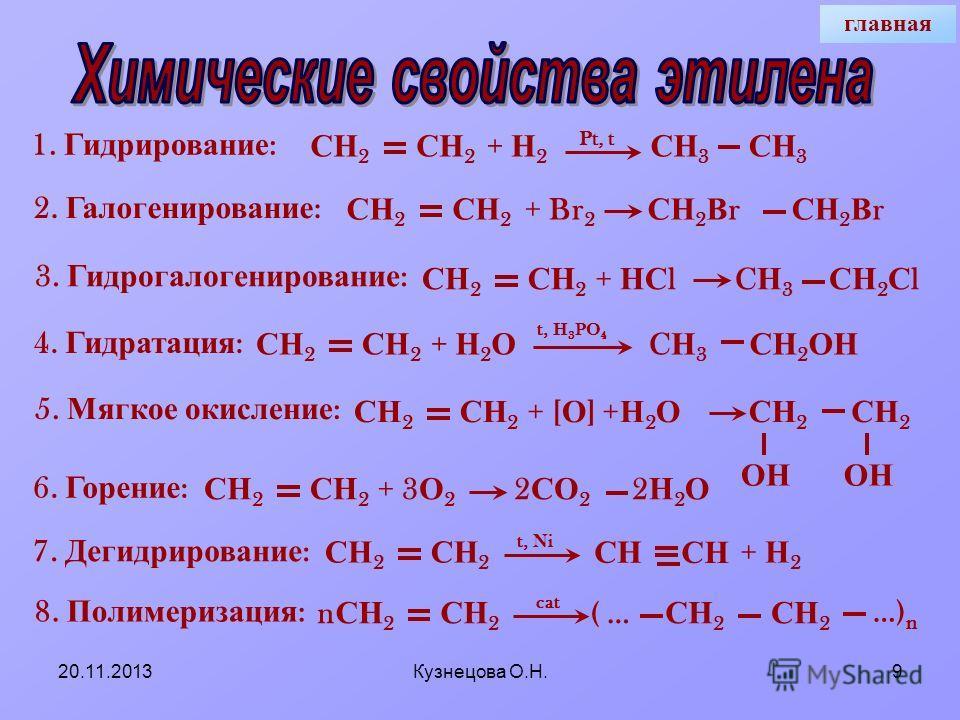 20.11.2013Кузнецова О.Н.8 Химические свойства + Н 2, t 0, Ni + Hal 2 + HHal + H 2 O, t 0, H + + H 2 O + [O] + O 2, t 0 ( горение ) - H 2, t 0, Ni + nC n H 2n C n H 2n+2 дигалогеналканы, С n H 2n Hal 2 галогеналканы, С n H 2n+1 Hal C n H 2n+1 OH C n H