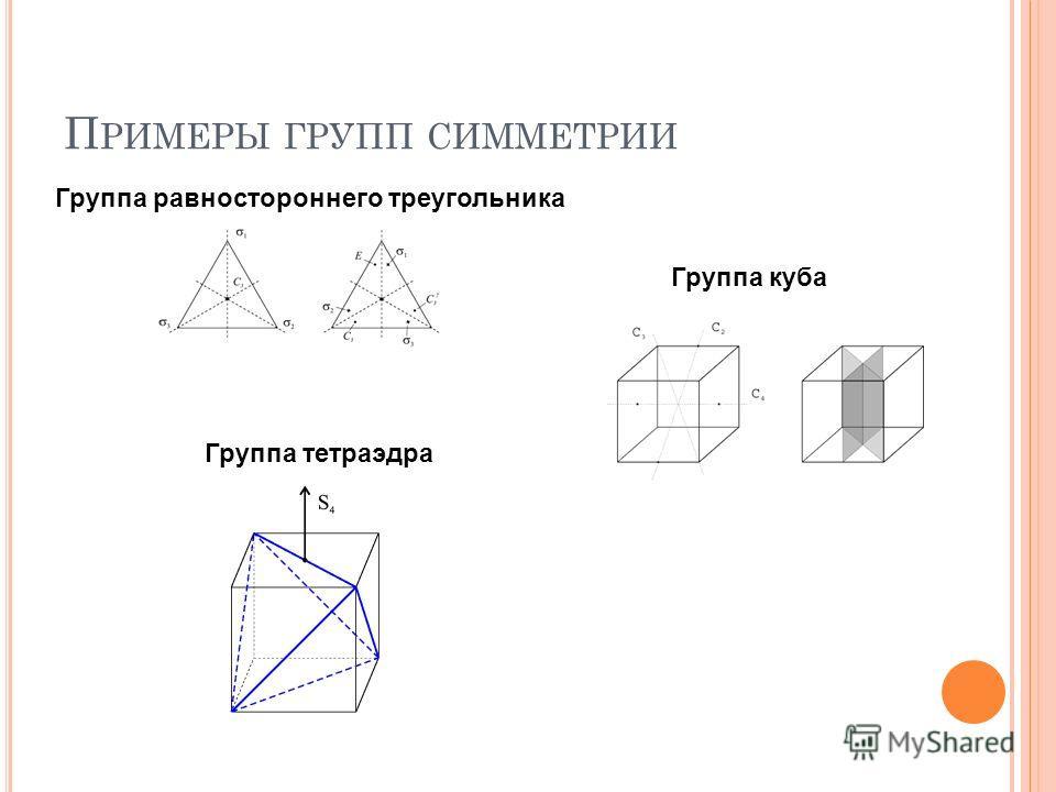 П РИМЕРЫ ГРУПП СИММЕТРИИ Группа равностороннего треугольника Группа куба Группа тетраэдра