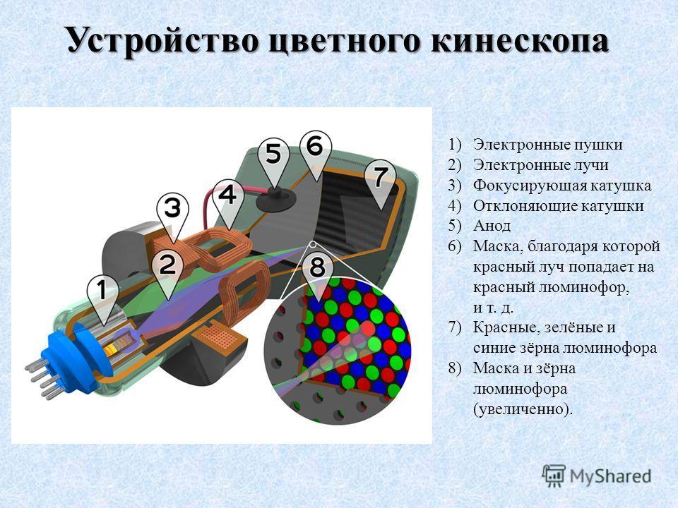 1)Электронные пушки 2)Электронные лучи 3)Фокусирующая катушка 4)Отклоняющие катушки 5)Анод 6)Маска, благодаря которой красный луч попадает на красный люминофор, и т. д. 7)Красные, зелёные и синие зёрна люминофора 8)Маска и зёрна люминофора (увеличенн