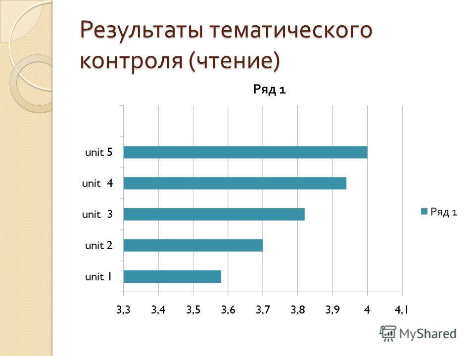 Результаты тематического контроля ( чтение )