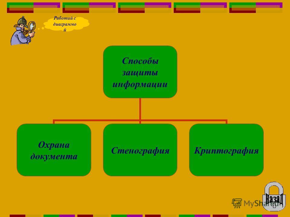 Способы защиты информации Охрана документа СтенографияКриптография Работай с диаграммо й