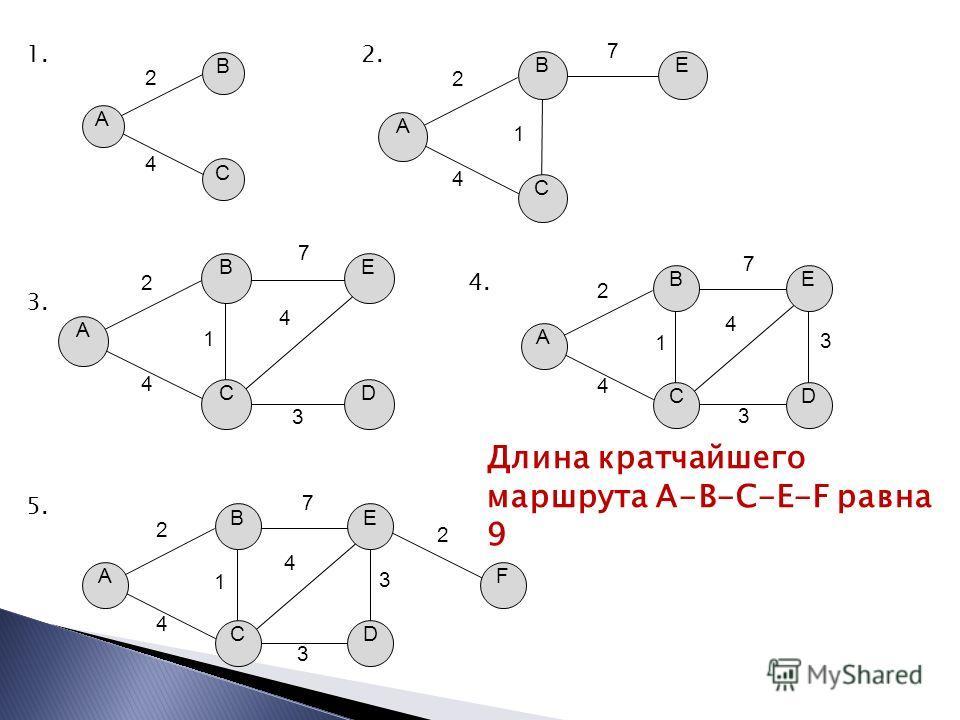 A B C 2 4 A B C E 2 4 7 1 1.2. D A B C E 2 4 7 1 3 4 3. D A B C E 2 4 7 1 3 4 3 4. D FA B C E 2 4 7 1 3 4 3 2 5. Длина кратчайшего маршрута A-B-C-E-F равна 9