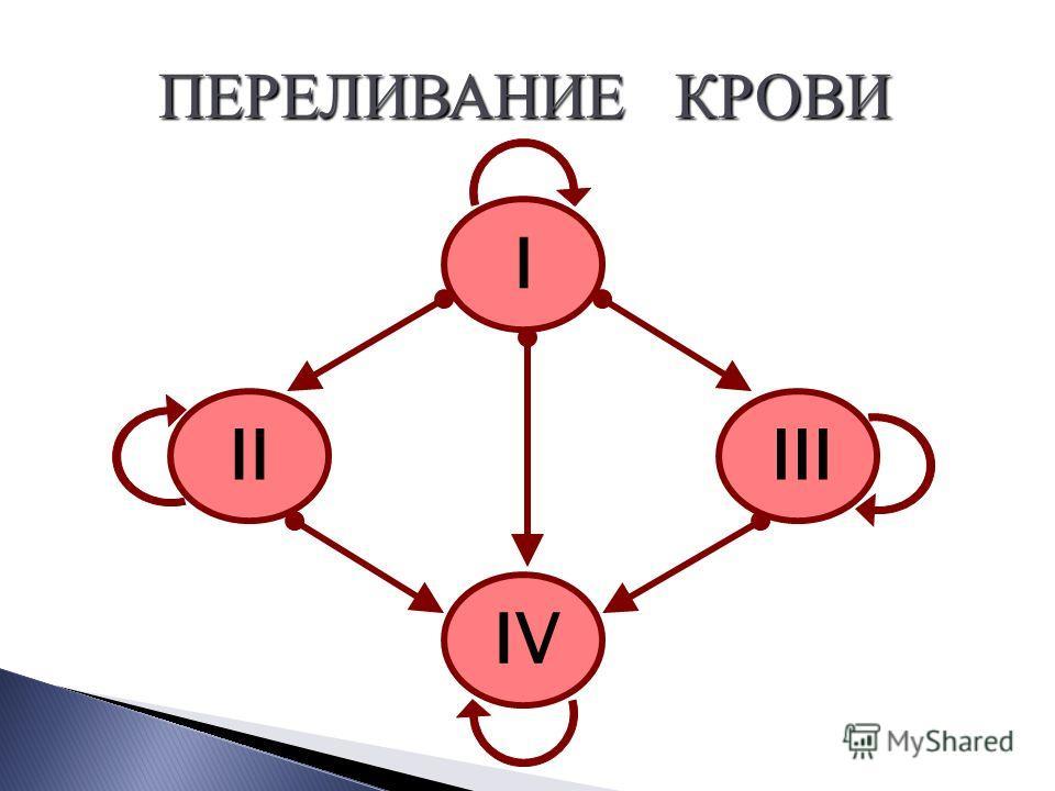 I IIIII IV ПЕРЕЛИВАНИЕ КРОВИ