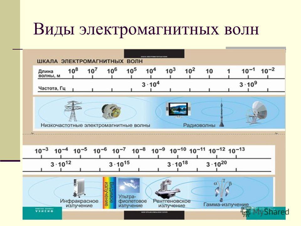 Электромагнитные волны Процесс распространения переменных магнитного и электрического полей и есть электромагнитная волна. Электромагнитные волны могут существовать и распространятся в вакууме. Условие возникновения электромагнитных волн. Для образов